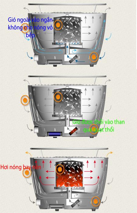 quy trinh tạo nhiệt bếp nướng than hoa không khói